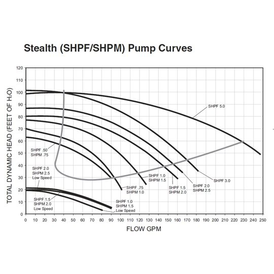 Jandy Stealth Pumps Results Page 1 Florida Water Products